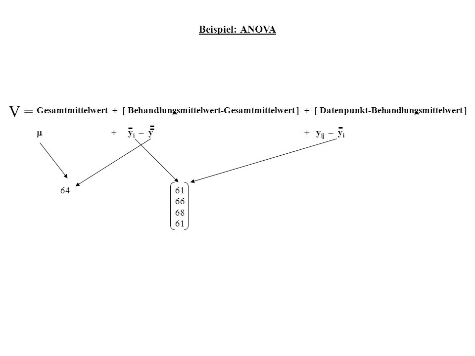 Beispiel: ANOVA V = Gesamtmittelwert + [ Behandlungsmittelwert-Gesamtmittelwert ] + [ Datenpunkt-Behandlungsmittelwert ]